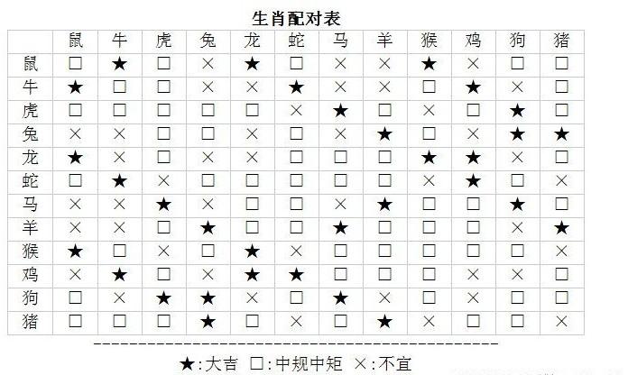查字典星座网分享生肖查询配对表图片